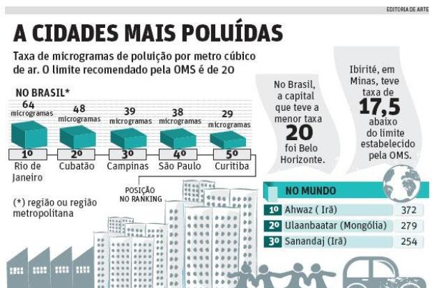 Condições do Ar no Brasil 1