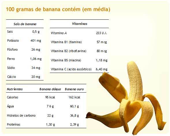 Nutrientes da Banana 1