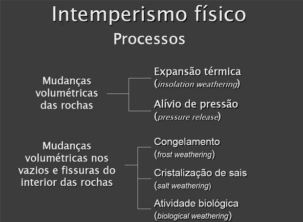 Intemperismo Exemplificado